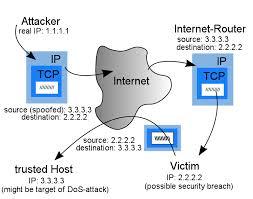 IP adres