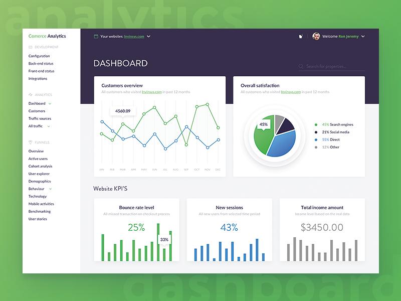Dashboard online marketing bureau